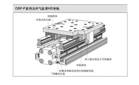 ORIGA无杆缸 在中兴导轨HD parker气管 parker气动